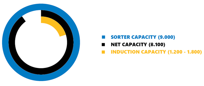 The different capacities when looking at sorter capacity