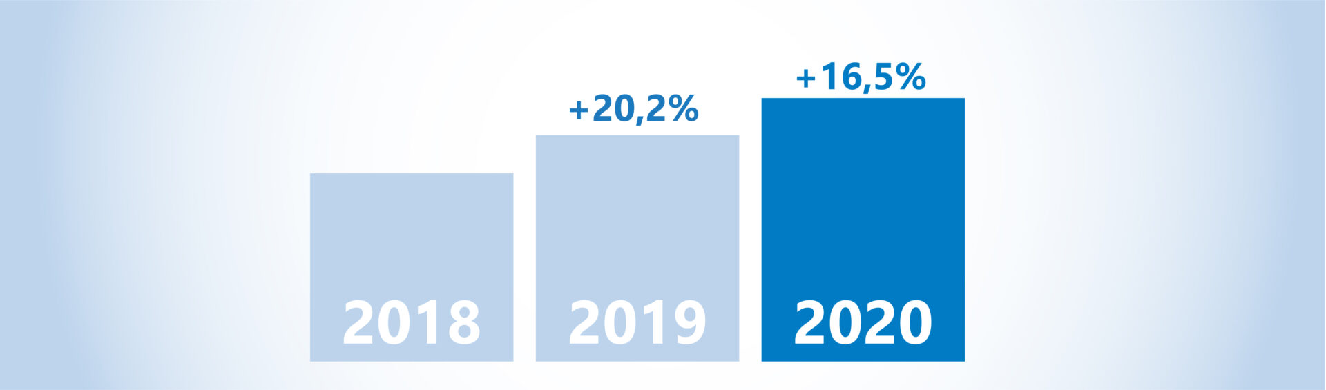 E-commerce growth from 2018 to 2020