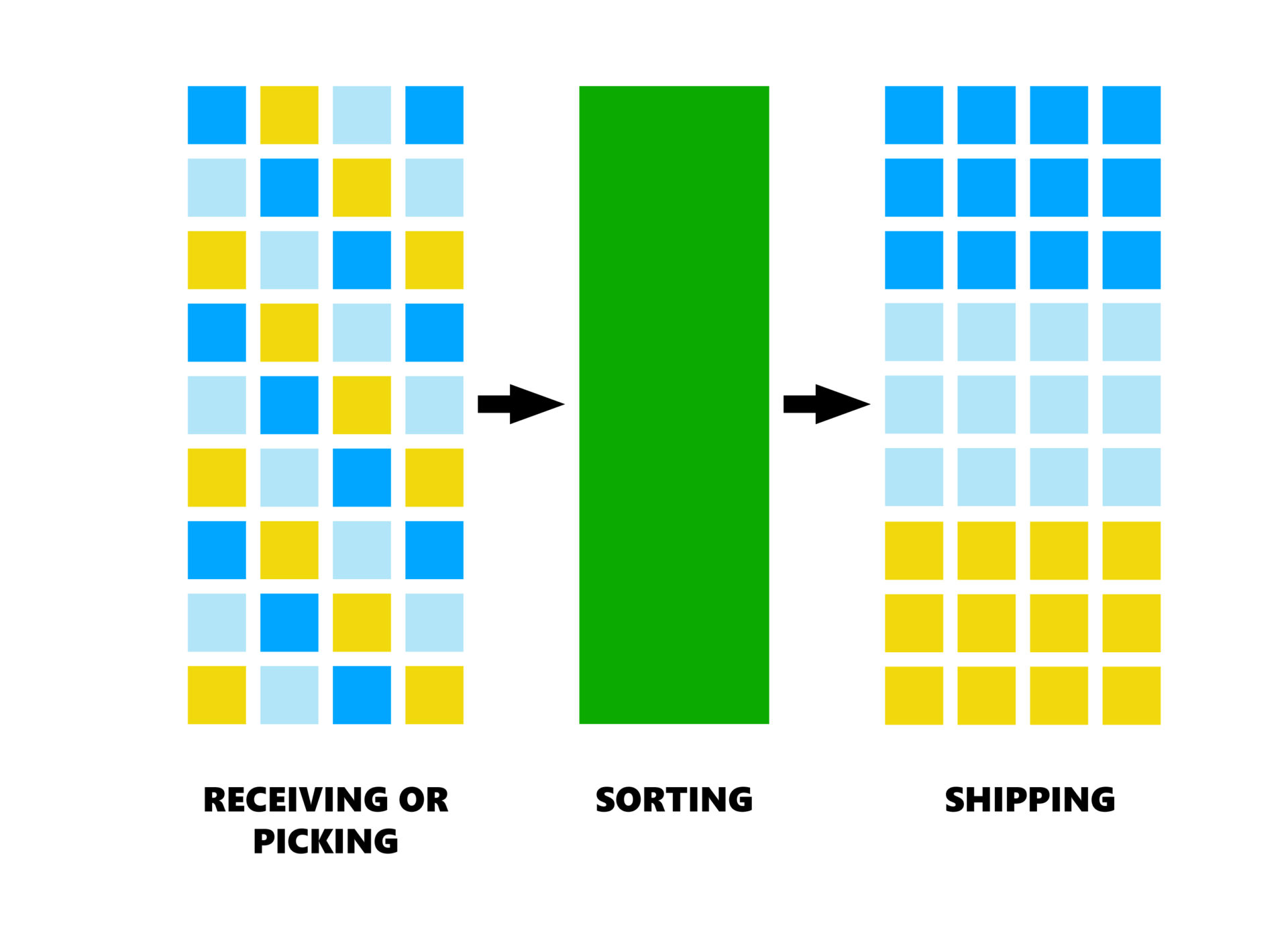 Typical parcel, retail or e-commerce sorting process