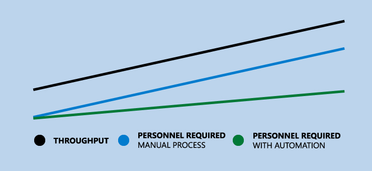 Growth in throughput versus amount of personnel needed (manual and automation process)